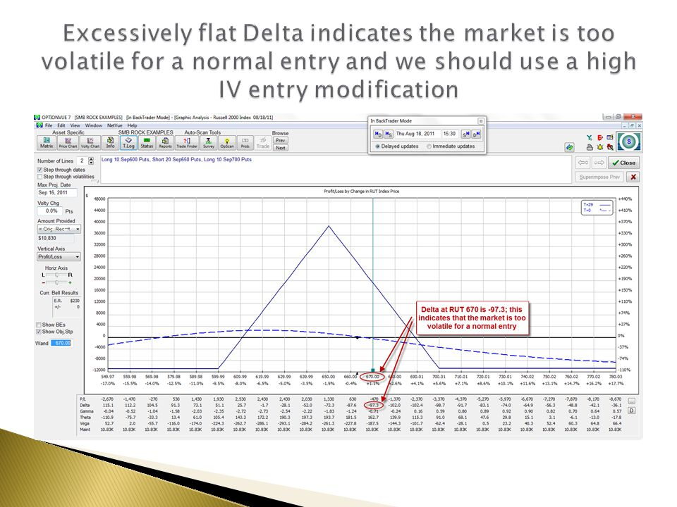 Excessively flat Delta indicates the market is too volatile for a normal entry and we should use a high IV entry modification