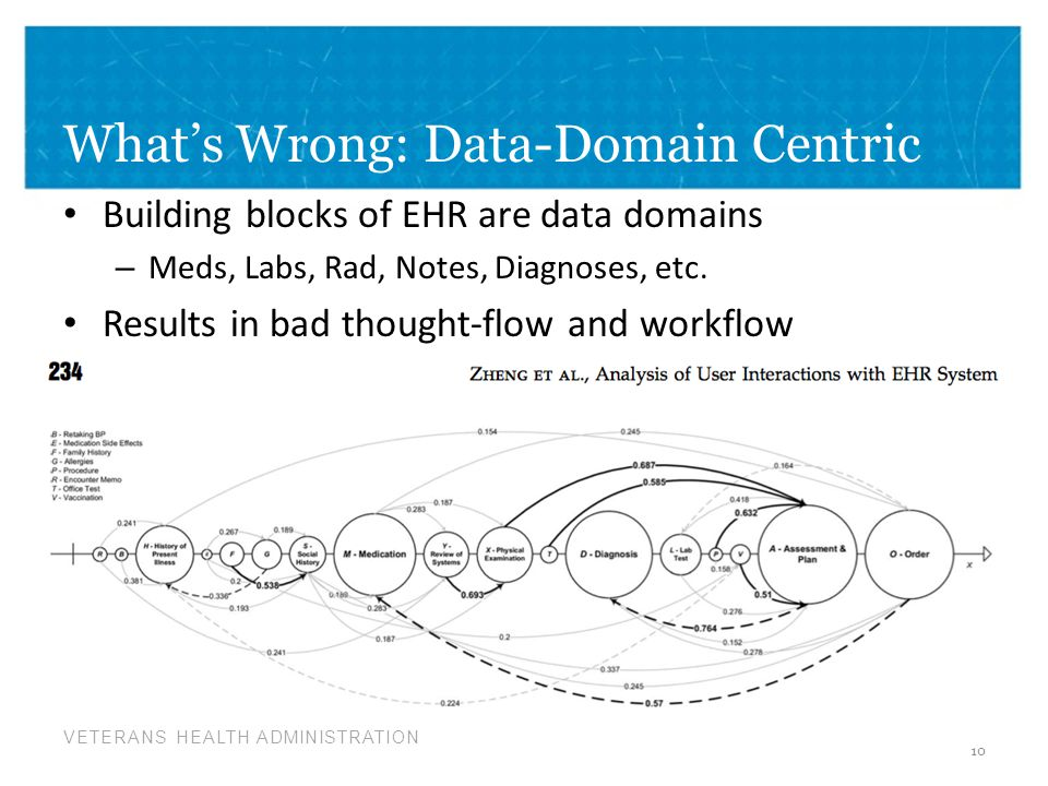 What's Wrong: Data-Domain Centric