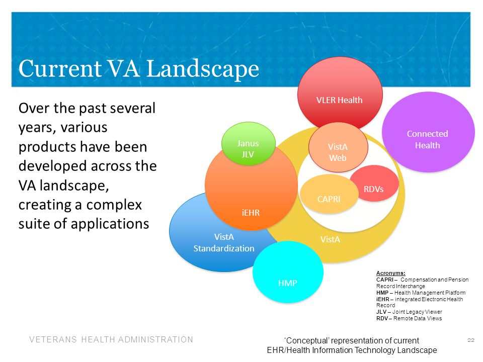 Current VA Landscape VLER Health. Connected Health.
