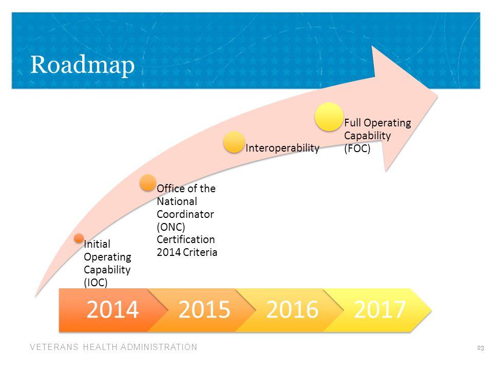 2014 2015 2016 2017 Roadmap Full Operating Capability (FOC)