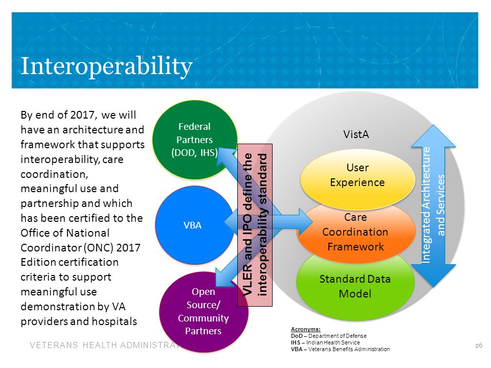 VLER and IPO define the interoperability standard