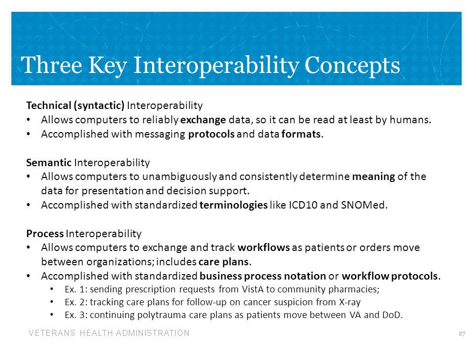 Three Key Interoperability Concepts