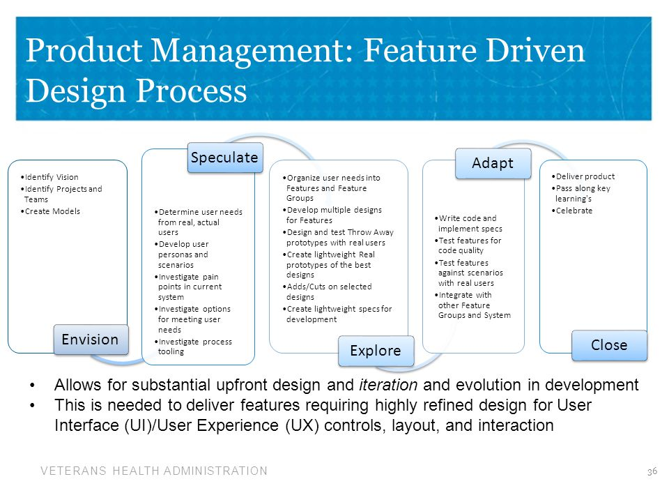 Product Management: Feature Driven Design Process