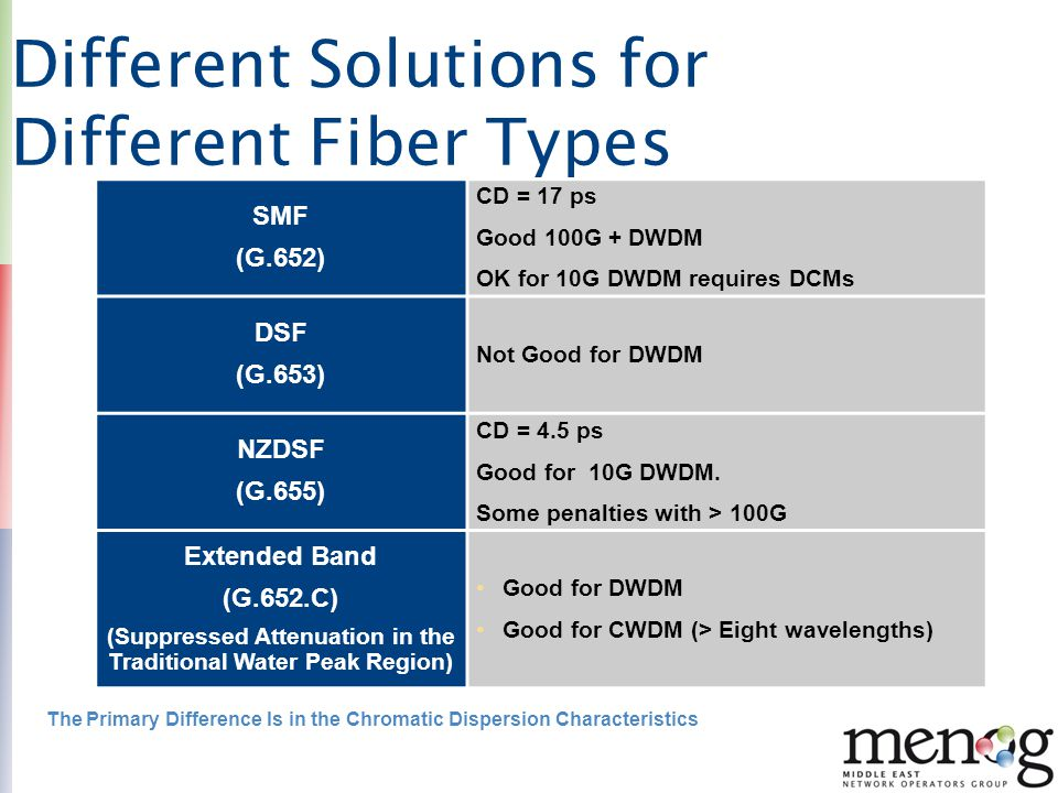 Different Solutions for Different Fiber Types