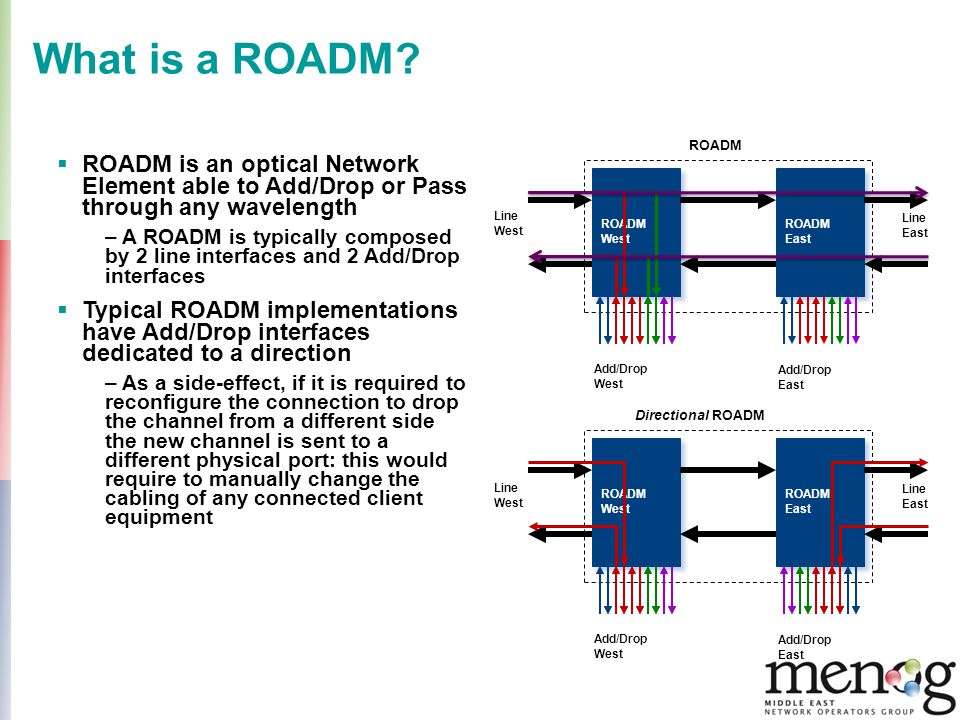 What is a ROADM ROADM. West. East. ROADM is an optical Network Element able to Add/Drop or Pass through any wavelength.