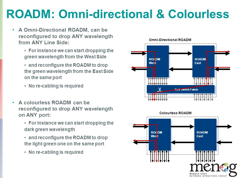 ROADM: Omni-directional & Colourless