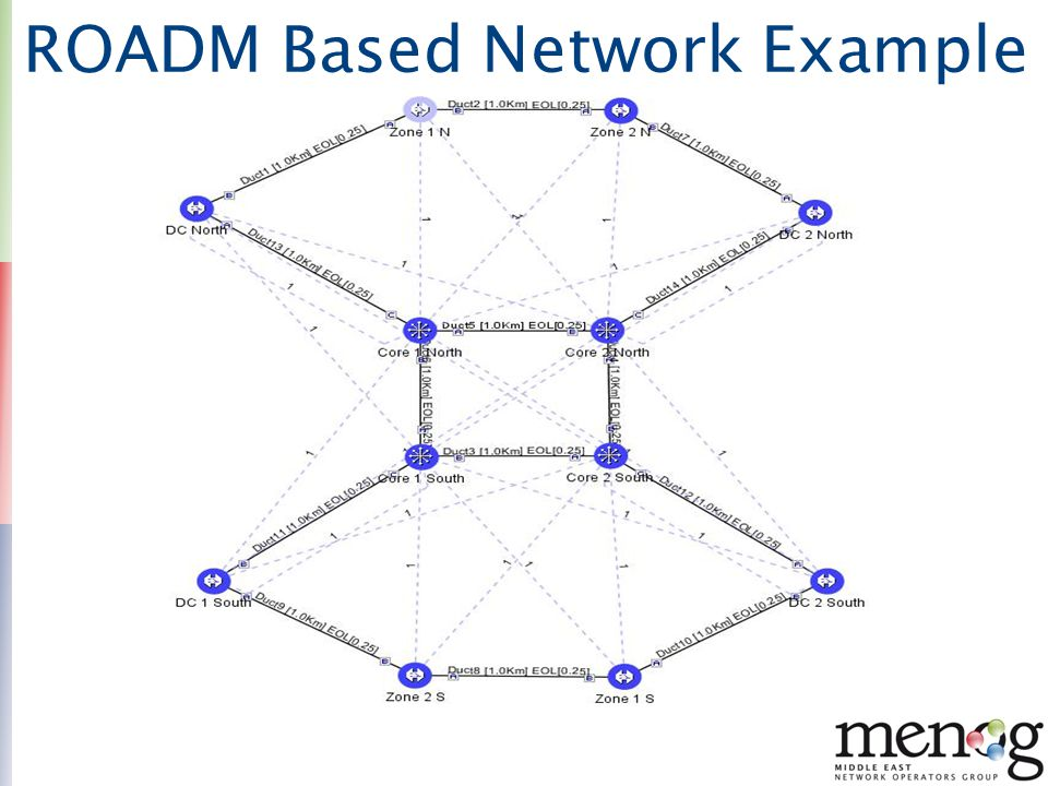 ROADM Based Network Example