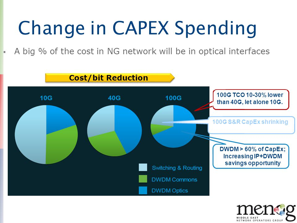 Change in CAPEX Spending