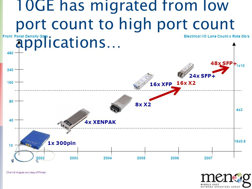 10GE has migrated from low port count to high port count applications…