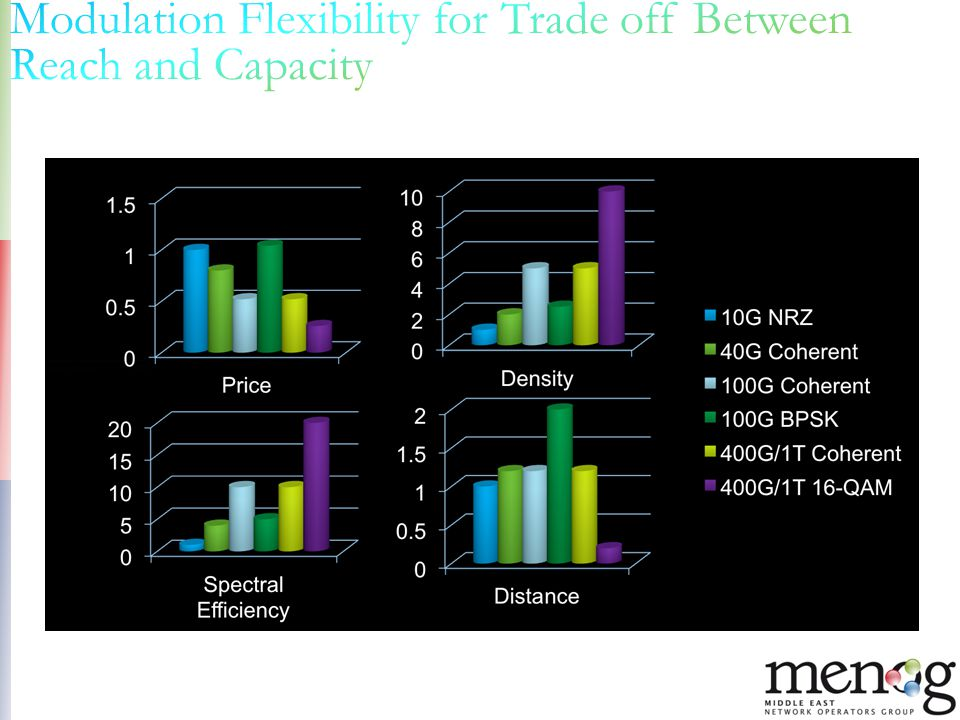 Modulation Flexibility for Trade off Between Reach and Capacity
