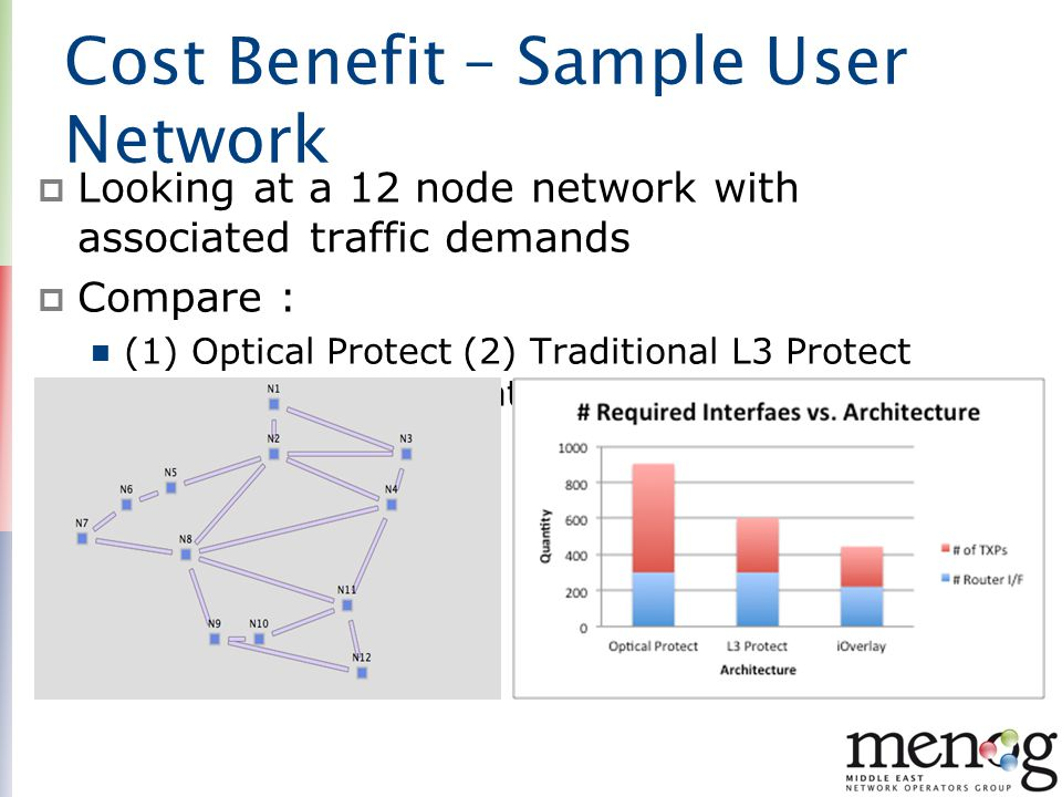 Cost Benefit – Sample User Network