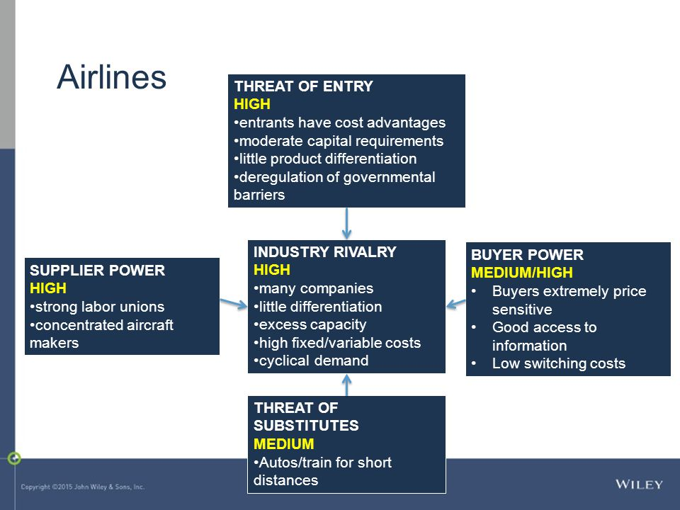 Airlines THREAT OF ENTRY HIGH entrants have cost advantages
