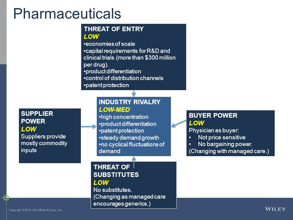 Pharmaceuticals THREAT OF ENTRY LOW INDUSTRY RIVALRY LOW-MED