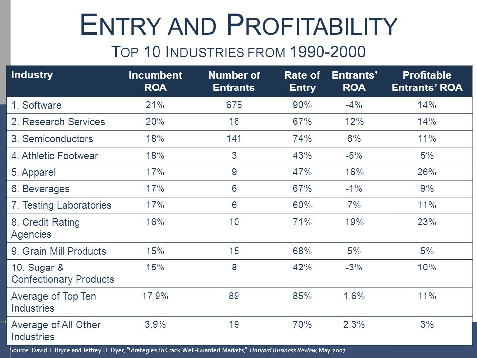 Entry and Profitability Top 10 Industries from 1990-2000