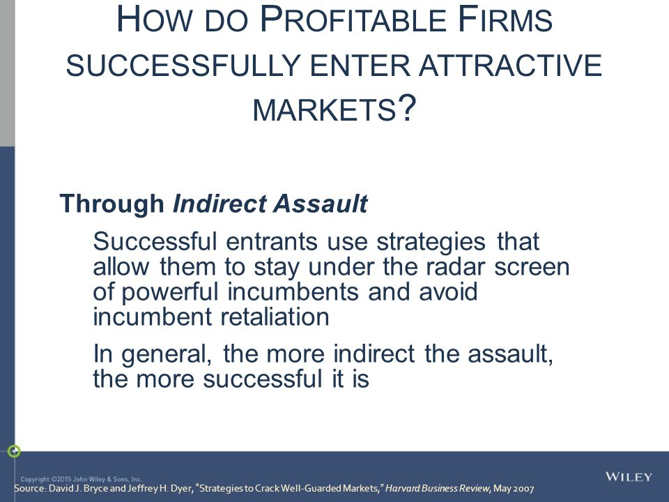 How do Profitable Firms successfully enter attractive markets