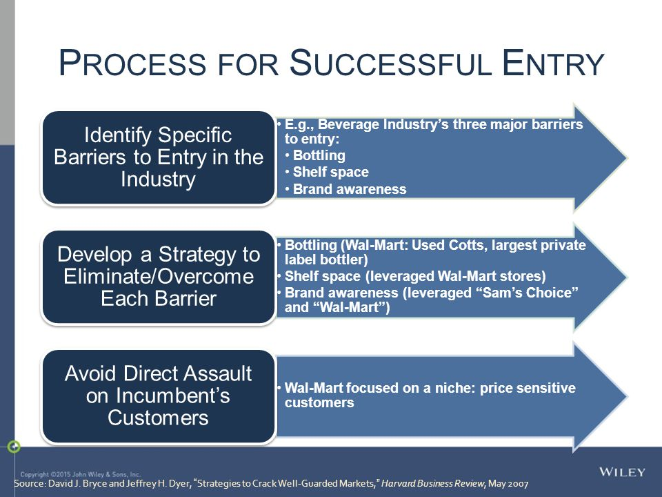Process for Successful Entry