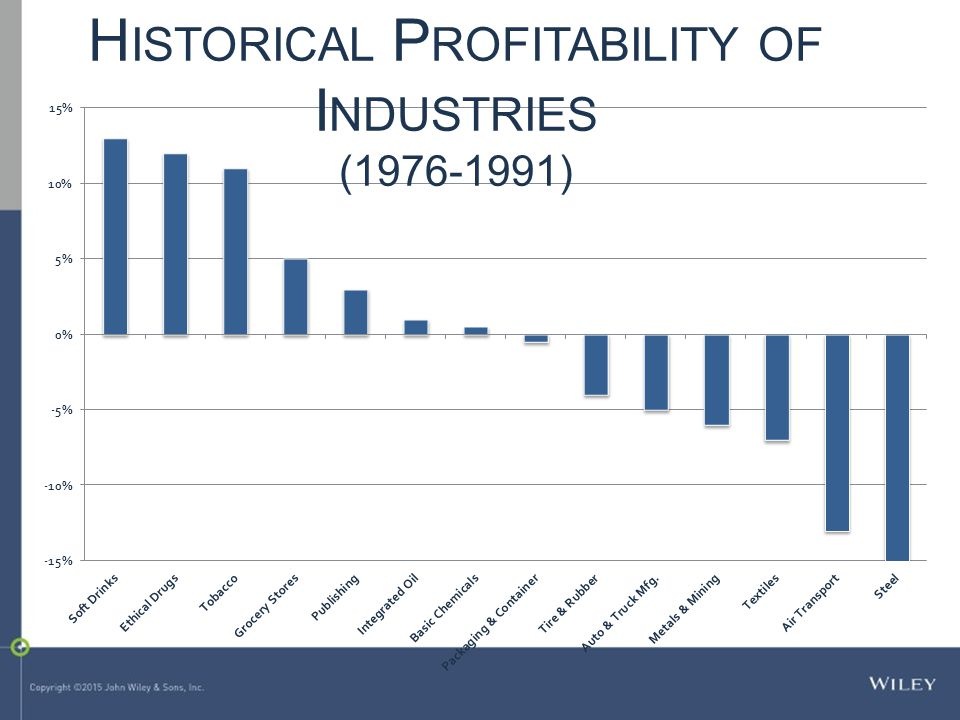 Historical Profitability of Industries (1976-1991)