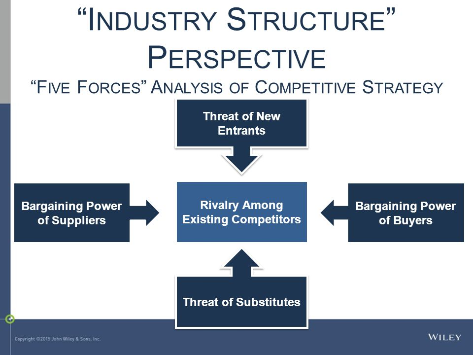 Industry Structure Perspective Five Forces Analysis of Competitive Strategy