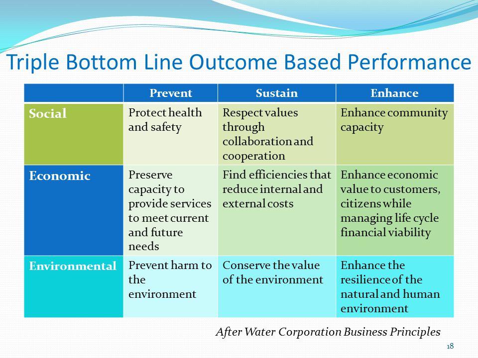 Triple Bottom Line Outcome Based Performance