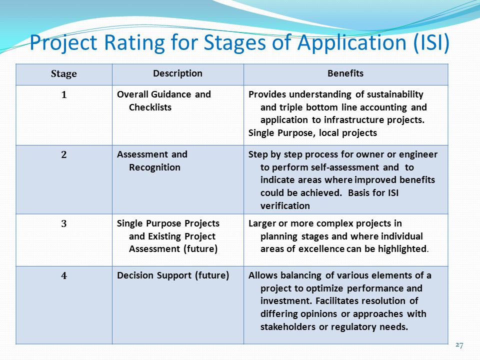 Project Rating for Stages of Application (ISI)