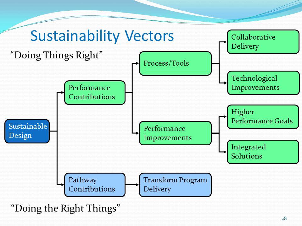 Sustainability Vectors