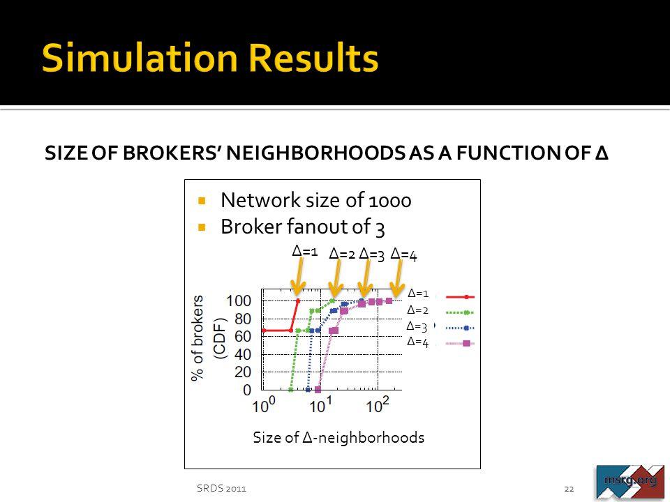 Size of ∆-neighborhoods