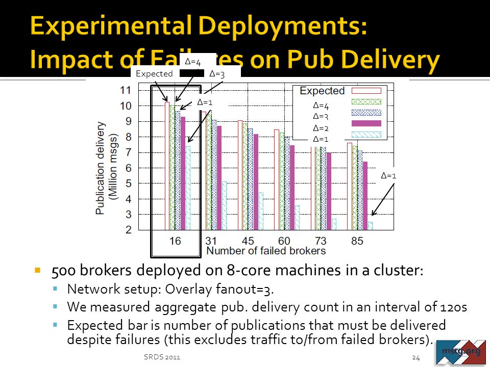 Experimental Deployments: Impact of Failures on Pub Delivery