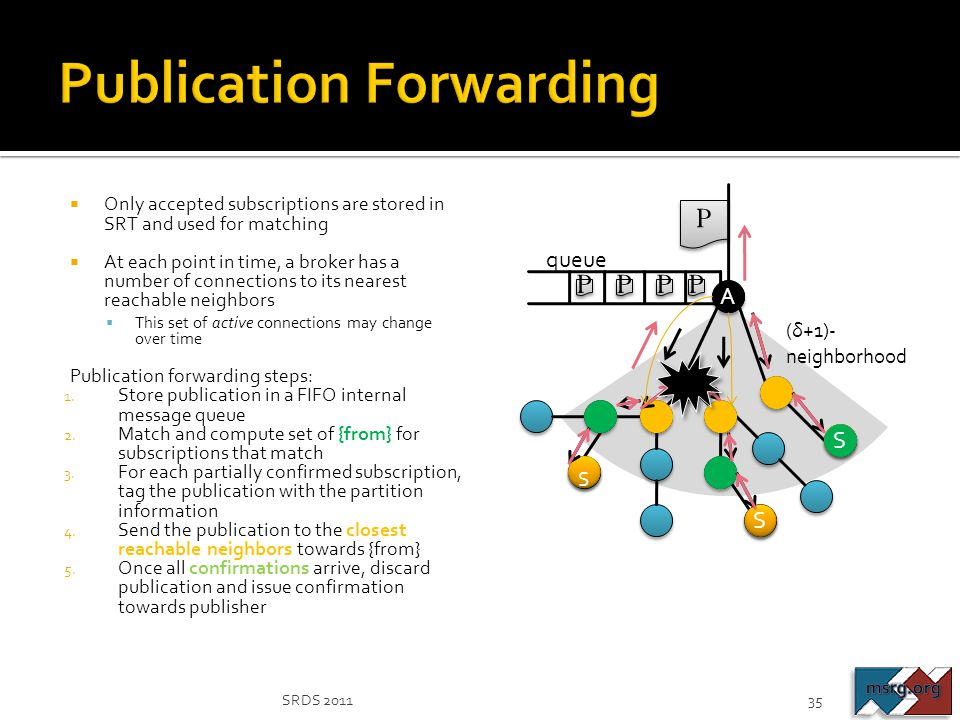 Publication Forwarding