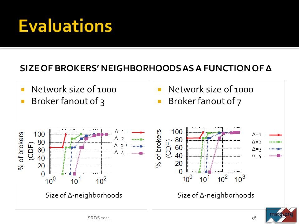 Evaluations Network size of 1000 Broker fanout of 3