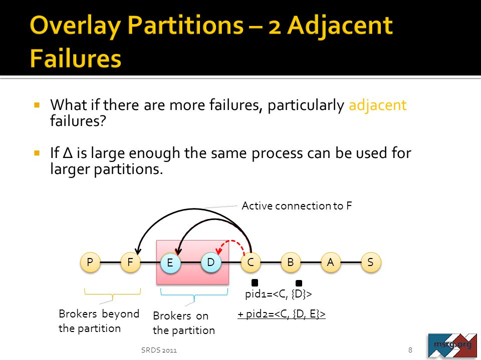 Overlay Partitions – 2 Adjacent Failures