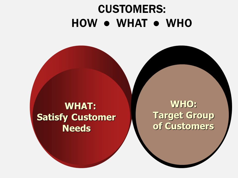 Target Group of Customers