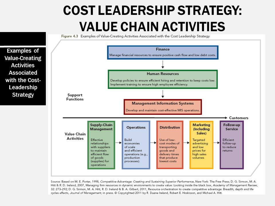 strategy and value creation of the