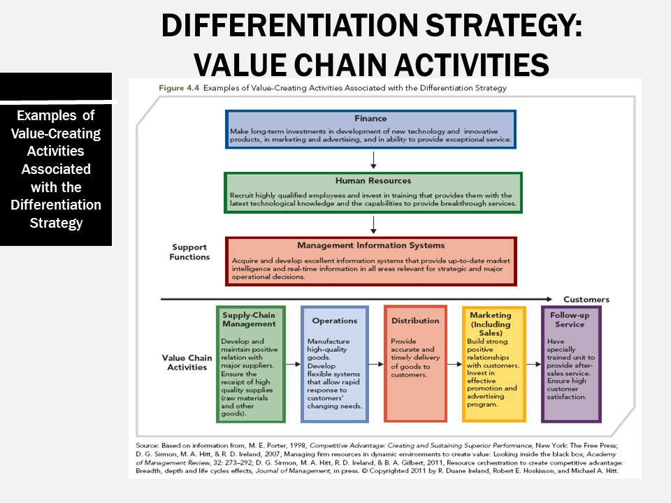 DIFFERENTIATION STRATEGY: VALUE CHAIN ACTIVITIES