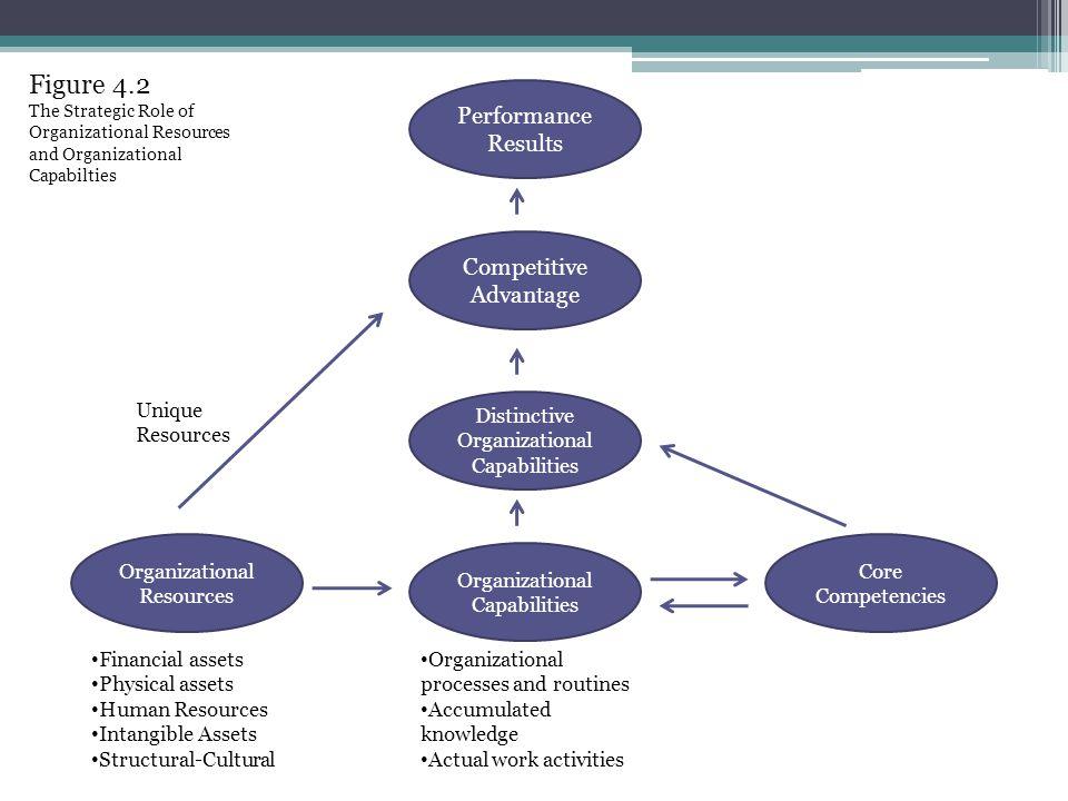 Figure 4.2 Performance Results Competitive Advantage Unique Resources