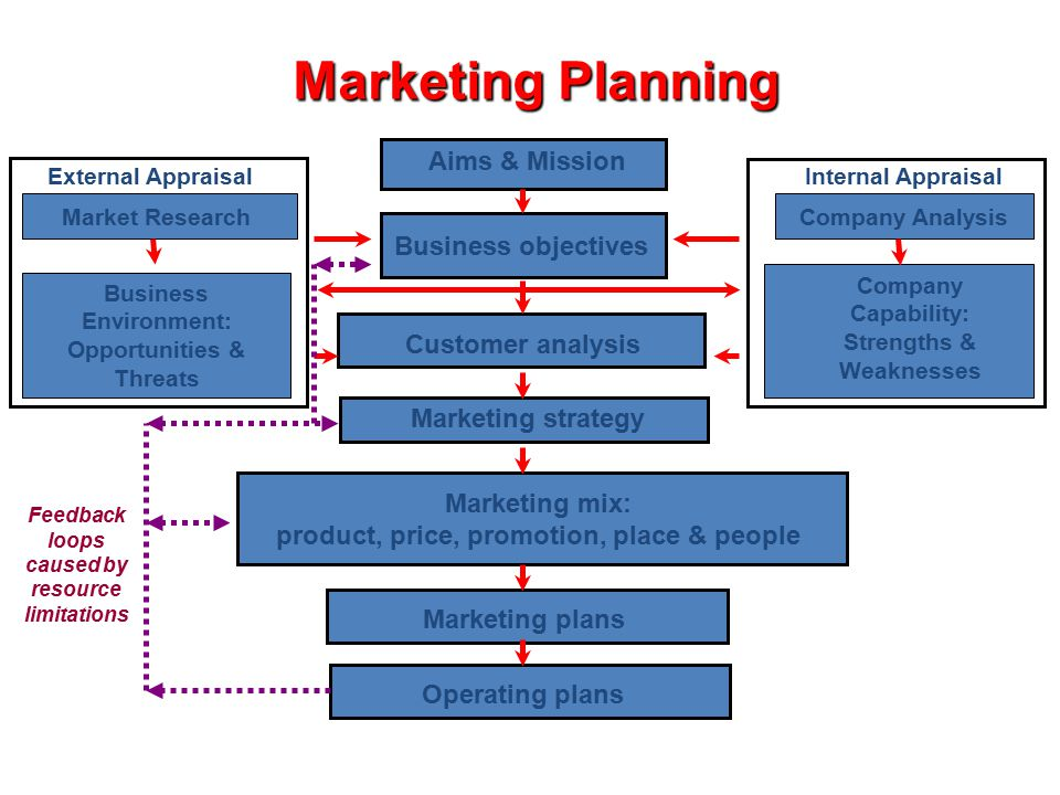 Marketing Planning Aims & Mission Business objectives