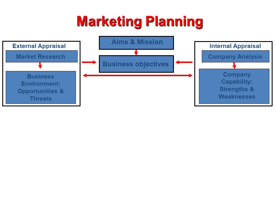Marketing Planning Aims & Mission Business objectives Company Analysis