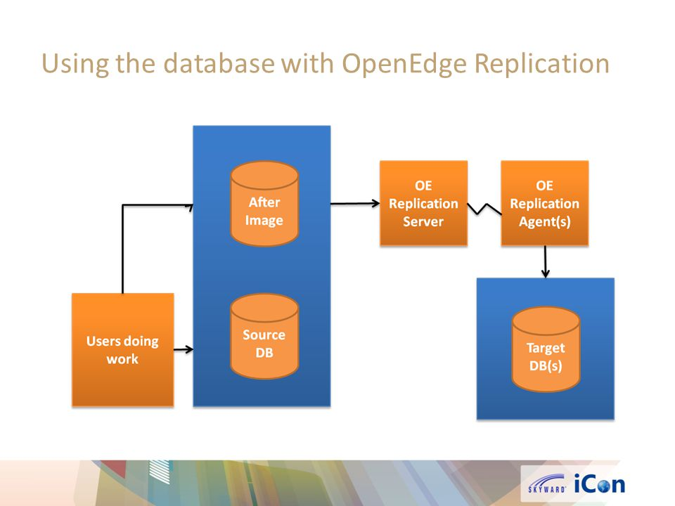 Using the database with OpenEdge Replication