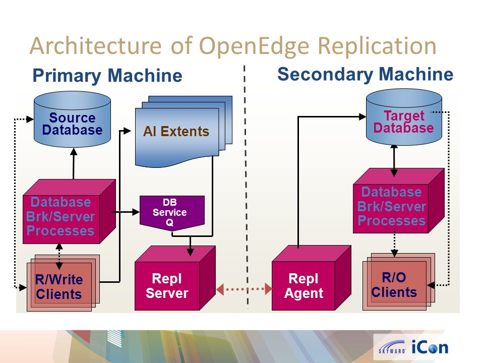 Architecture of OpenEdge Replication
