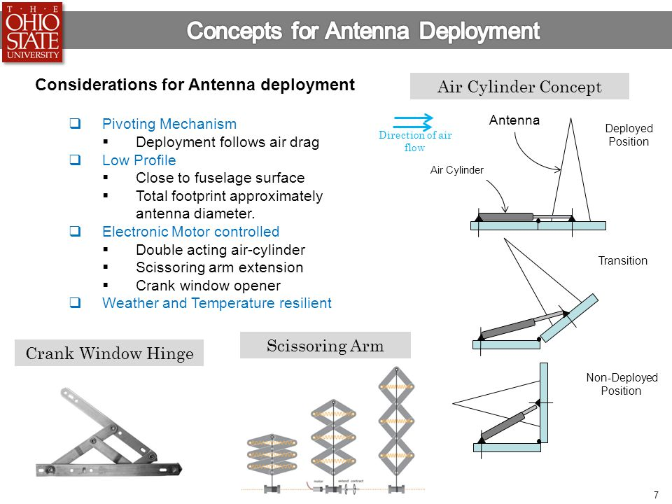 Concepts for Antenna Deployment