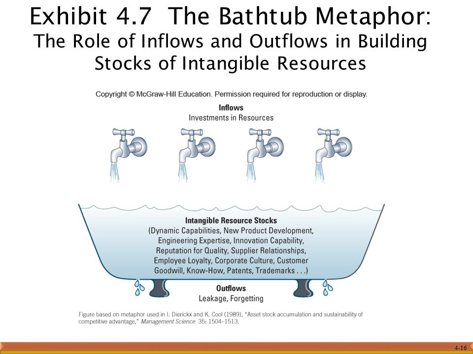 Exhibit 4.7 The Bathtub Metaphor: The Role of Inflows and Outflows in Building Stocks of Intangible Resources
