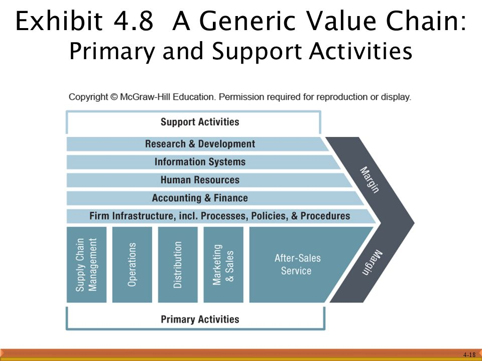 Exhibit 4.8 A Generic Value Chain: Primary and Support Activities