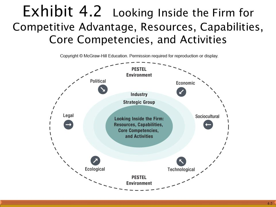 Exhibit 4.2 Looking Inside the Firm for Competitive Advantage, Resources, Capabilities, Core Competencies, and Activities