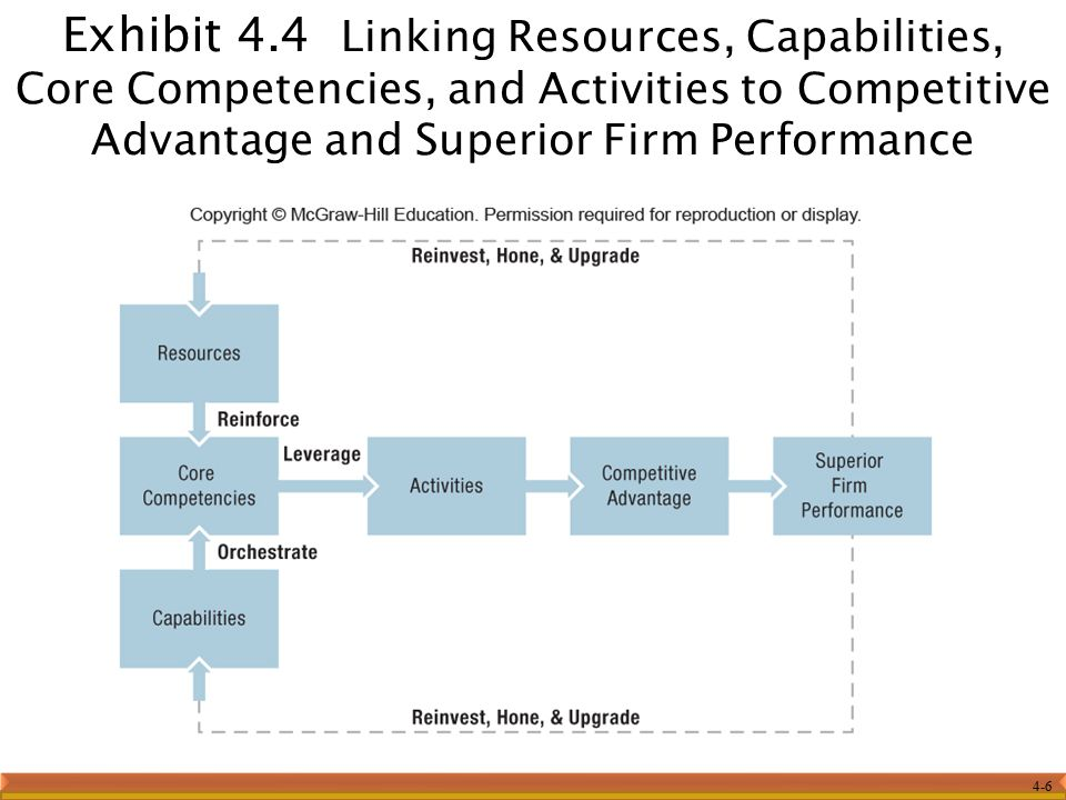 Exhibit 4.4 Linking Resources, Capabilities, Core Competencies, and Activities to Competitive Advantage and Superior Firm Performance