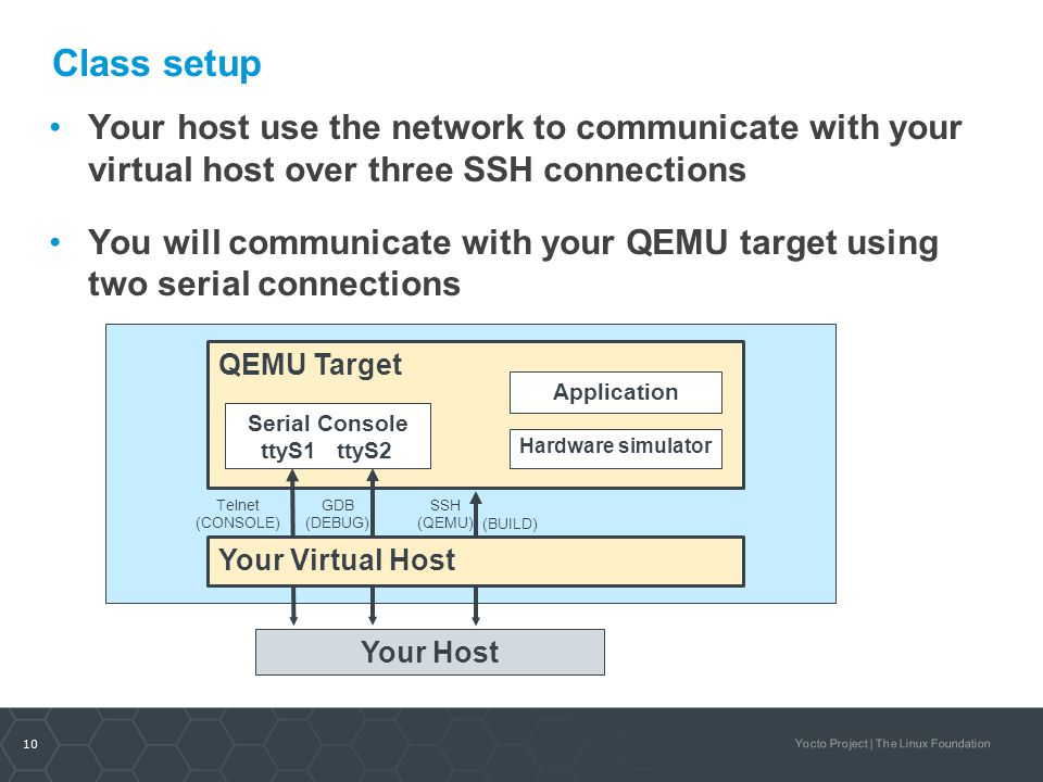 Class setup Your host use the network to communicate with your virtual host over three SSH connections.