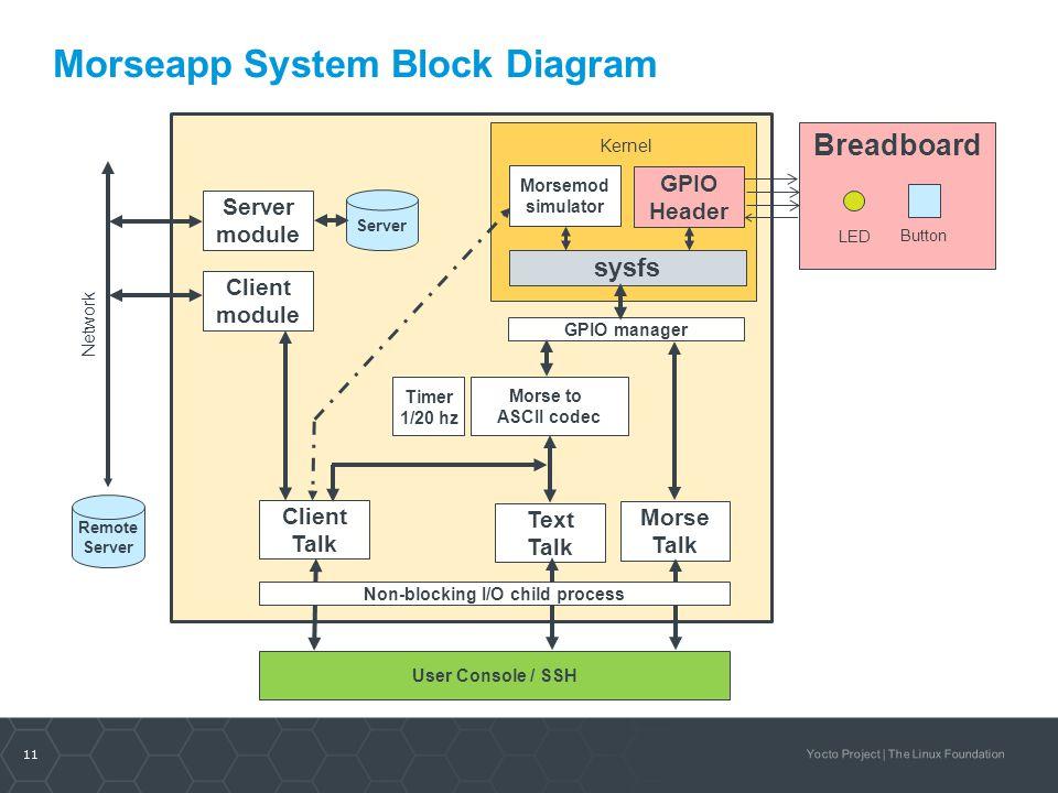 Morseapp System Block Diagram