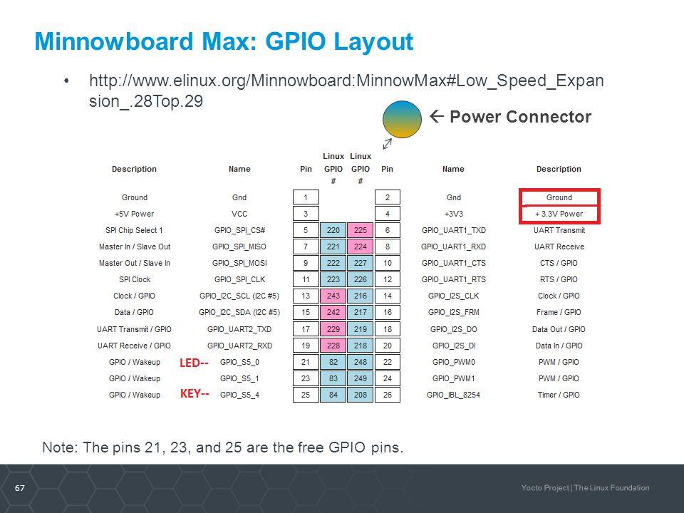 Minnowboard Max: GPIO Layout