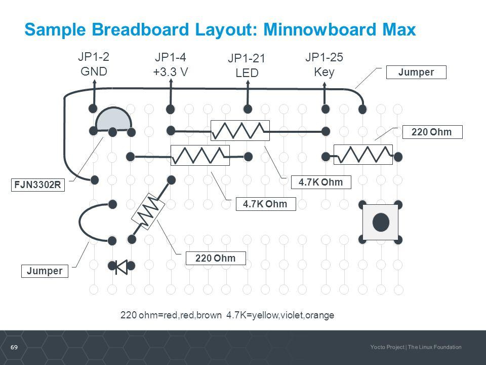 Sample Breadboard Layout: Minnowboard Max