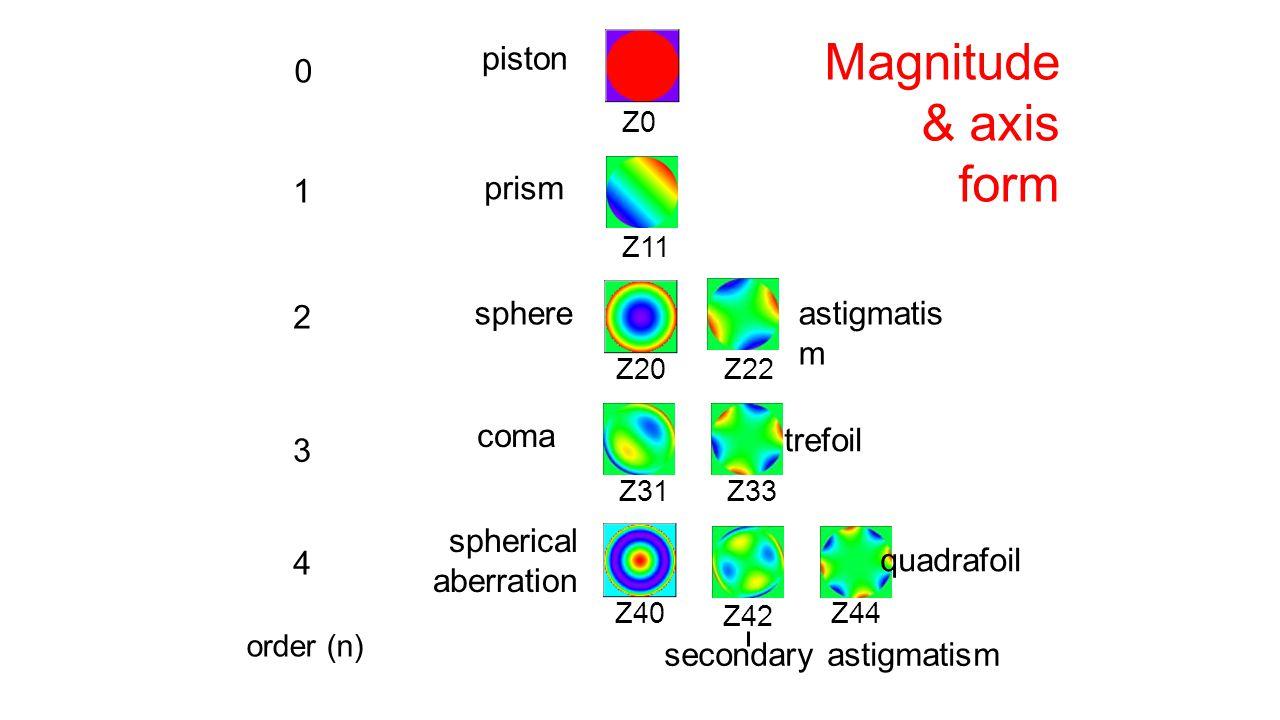 Magnitude & axis form piston 1 prism 2 sphere astigmatism coma trefoil
