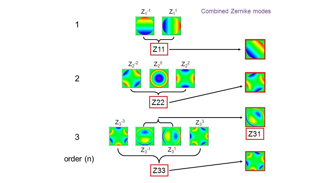1 2 3 order (n) Z11 Z22 Z31 Z33 Z1-1 Z11 Combined Zernike modes Z2-2