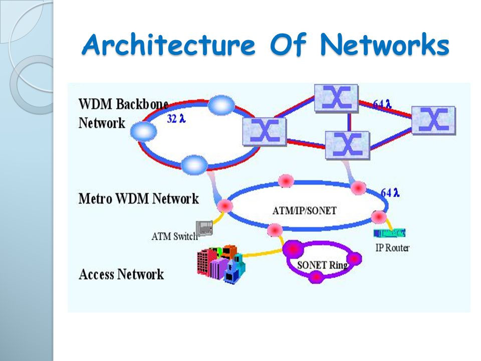 Architecture Of Networks